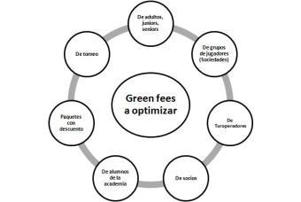 Revenue management para campos de golf